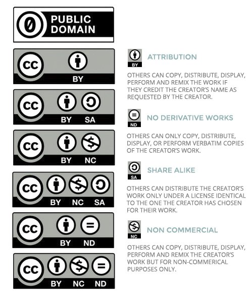Creative Commons Royalty Free Public Domain Licenses The Indie Design Co